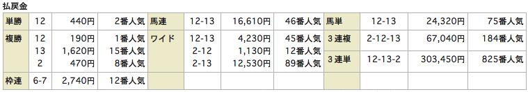 当選ハイスクール_0823小倉12R_レース結果