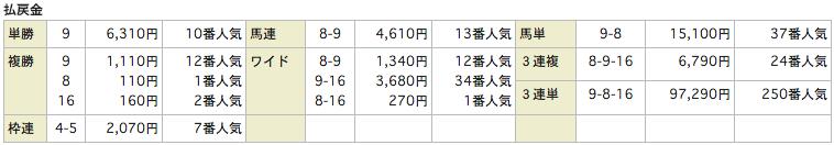 当選ハイスクール_10151114京都6R_レース結果