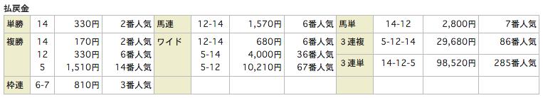 当選ハイスクール_20151010東京2Rレース結果