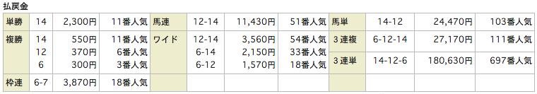 当選ハイスクール_20160123中京9R_レース結果