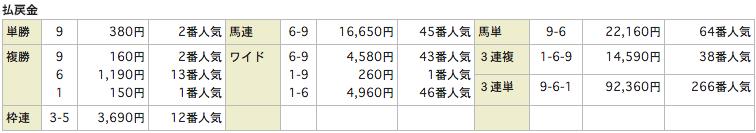 当選ハイスクール_20160130中京5R_レース結果