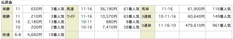 当選ハイスクール_20160312中山11R_レース結果