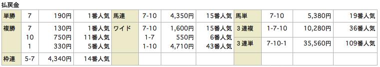 うまものがたり20150704函館12R_レース結果