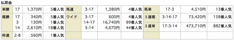 うまものがたり_0816新潟5R_レース結果