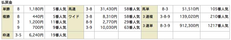 うまものがたり_0823札幌9R_レース結果