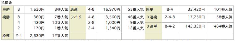うまものがたり_20151003中山11Rレース結果