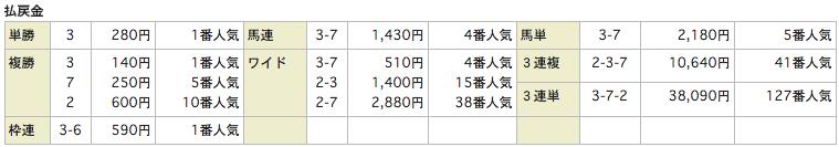 うまものがたり_20151004中山9Rレース結果