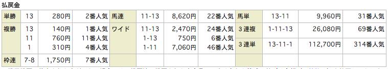 うまものがたり_20151017京都12R_レース結果