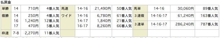 うまものがたり_20151018東京12R_レース結果