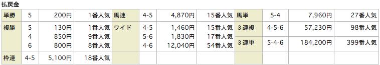 うまものがたり_20151107京都7R_レース結果