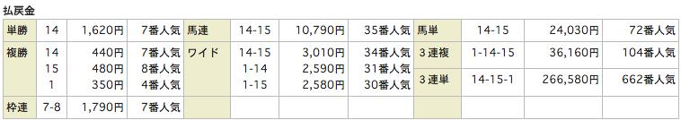 リホースReHorse_20151226中山8R_レース結果