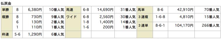 リホースrehorse_0815小倉11R_レース結果