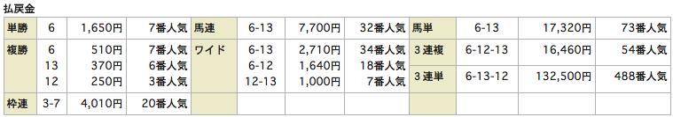 リホースrehorse_0816新潟12R_レース結果