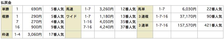 競馬リンクスLinks_0822小倉6R_レース結果