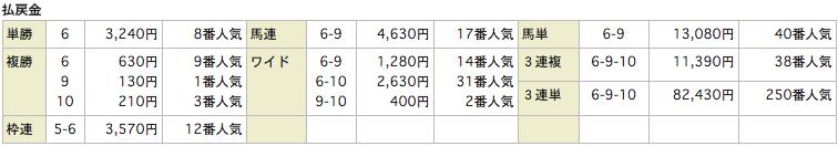 競馬リンクスLinks_20151003中山6R_レース結果
