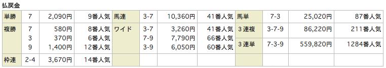 競馬リンクスLinks_20151004阪神7Rレース結果