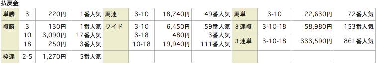 競馬リンクスLinks_20151017新潟10R_レース結果