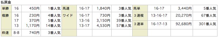 競馬リンクスLinks_20151024新潟12R_レース結果