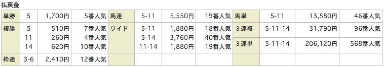 競馬リンクスLinks_20151205中山4R_レース結果