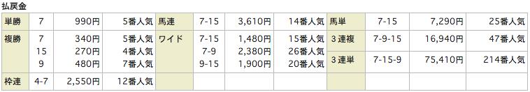 競馬リンクスLinks_20160213小倉7Rレース結果