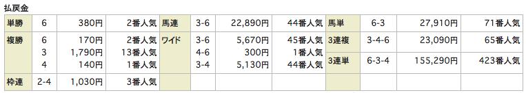 競馬リンクスLinks_20160724福島8R_レース結果