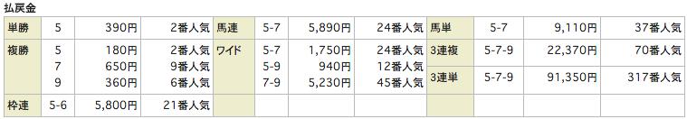 競馬リンクスlinks_20160320阪神10R_レース結果