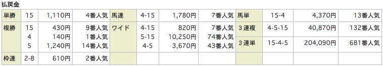 競馬Linksリンクス_20151107東京7R_レース結果