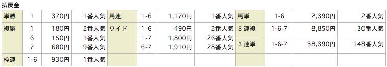ReHorseリホース_20151024新潟8R_レース結果