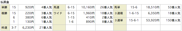 rehorseリホース_20151129東京11Rレース結果