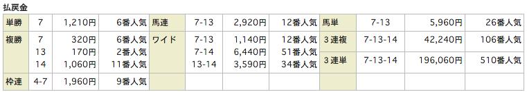 rehorseリホース_20160213小倉8Rレース結果