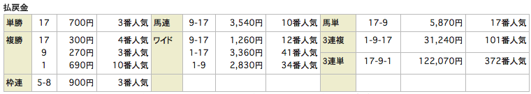 rehorseリホース_20160612阪神8R_レース結果