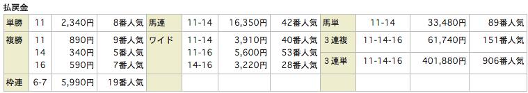 トリガーポイントTRIGGER POINT_20151101福島8R_レース結果