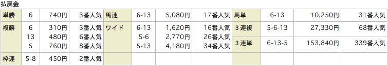 TRIGGER_POINT鳥アガーポイント_20151205中京5R_レース結果