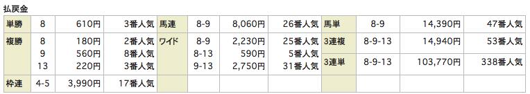 ユニーク20161127京都6R_レース結果
