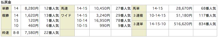 ユニークUNIQUE_20151031東京11R_レース結果