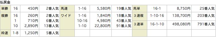 ユニークUNIQUE_20151205中山7R_レース結果