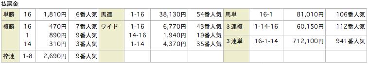 ユニークUNIQUE_20151227中山5R_レース結果