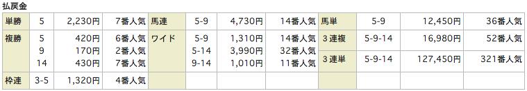 ユニークUNIQUE_20151227阪神12R_レース結果