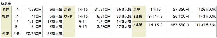 ユニークUNIQUE_20160709福島12R_レース結果
