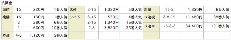 ユニークunique_20160131東京11R_レース結果
