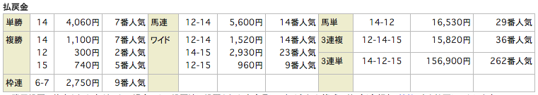 uniqueユニーク_0319阪神5R_レース結果