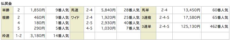 uniqueユニーク_0326中京10R_レース結果