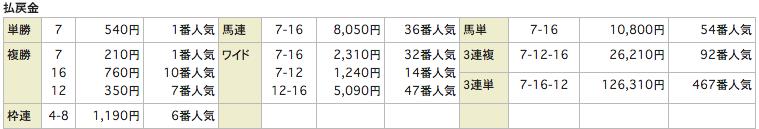 uniqueユニーク_20160402阪神4R_レース結果