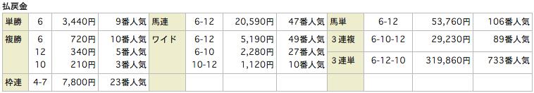 ATLASアトラス_20160206東京11Rレース結果