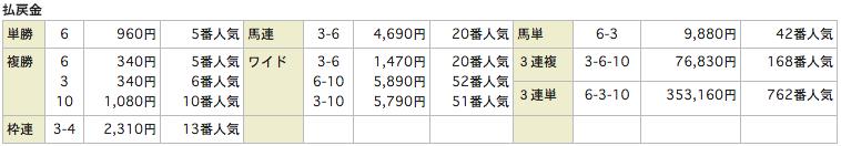 ATLASアトラス_20160207東京11Rレース結果