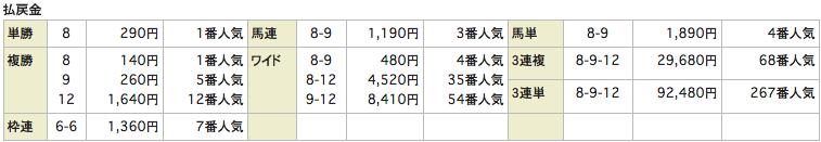 競馬インデックス_20160409中山10R_レース結果