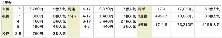 競馬インデックス_20160424東京5R_レース結果