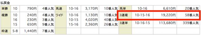 結果.0925中山12R