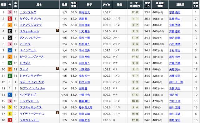 脱サラ主夫が2500万2019年8月30日新潟10レース詳細画像