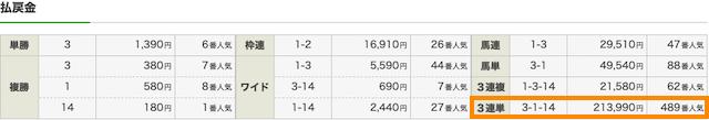 ダビコレ2019年11月17日の有料予想レース結果画像